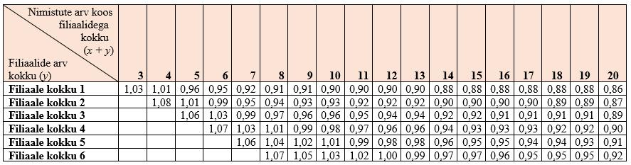 Liikmete suuruse normid kell 13