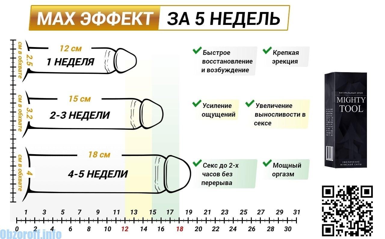 XXL peenise liikme suurendamiseks mojutab liikme paksuse suurenemist